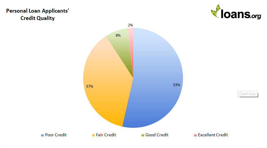 credit quality graph