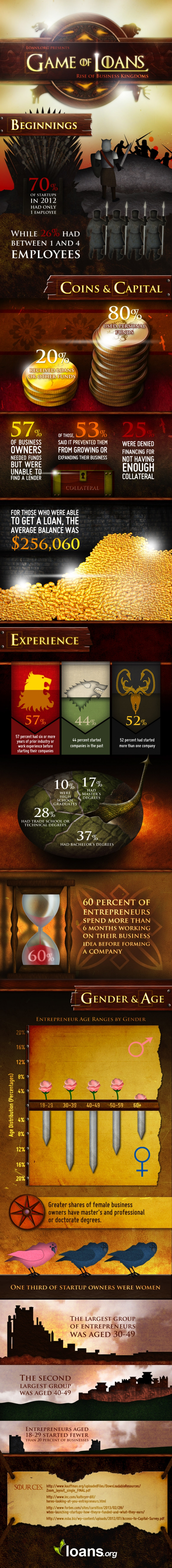Game of Loans infographic with Game of Thrones style