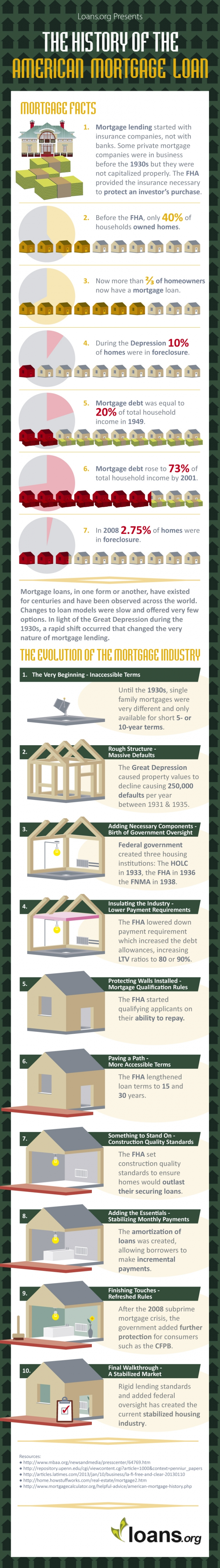 The History of the American Mortgage Loan