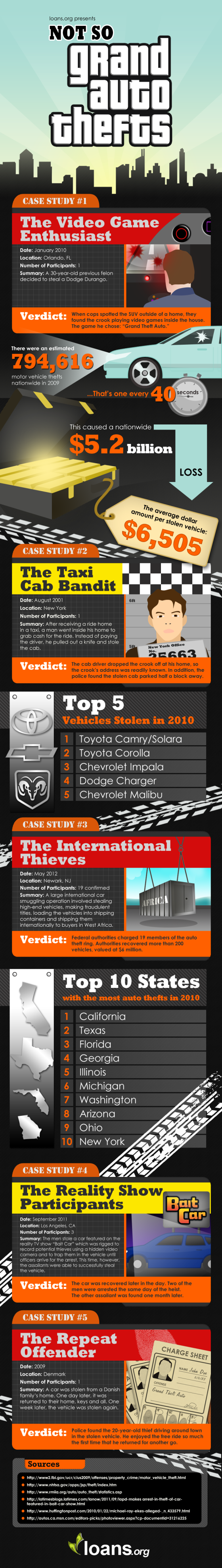 Not so grand theft auto infographic
