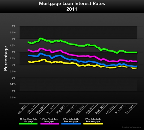 Mortgage Loan Interest Rates 2011