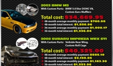 auto loan costs of the fast and the furious infographic