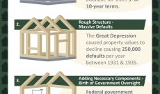 history american mortgage loan infographic